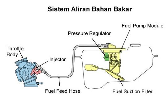 Motor Injeksi : Pengertian, Cara Kerja, Kelebihan, dan Kekurangan